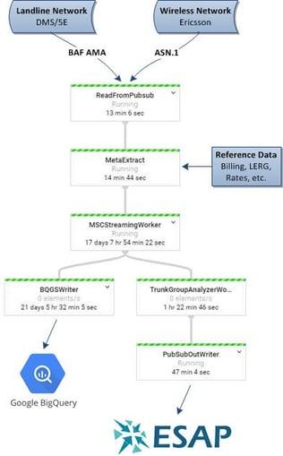 dataflow-example-bq